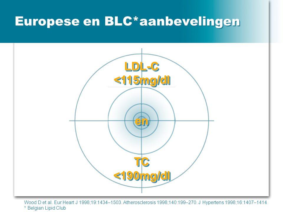 Europese en BLC*aanbevelingen