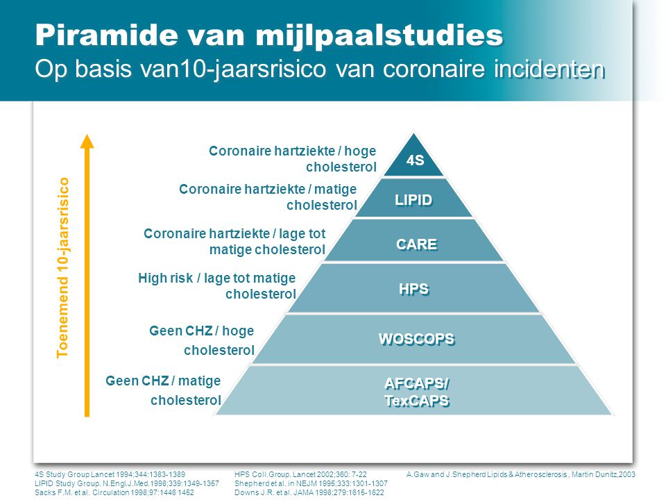 Piramide van mijlpaalstudies Op basis van10-jaarsrisico van coronaire incidenten