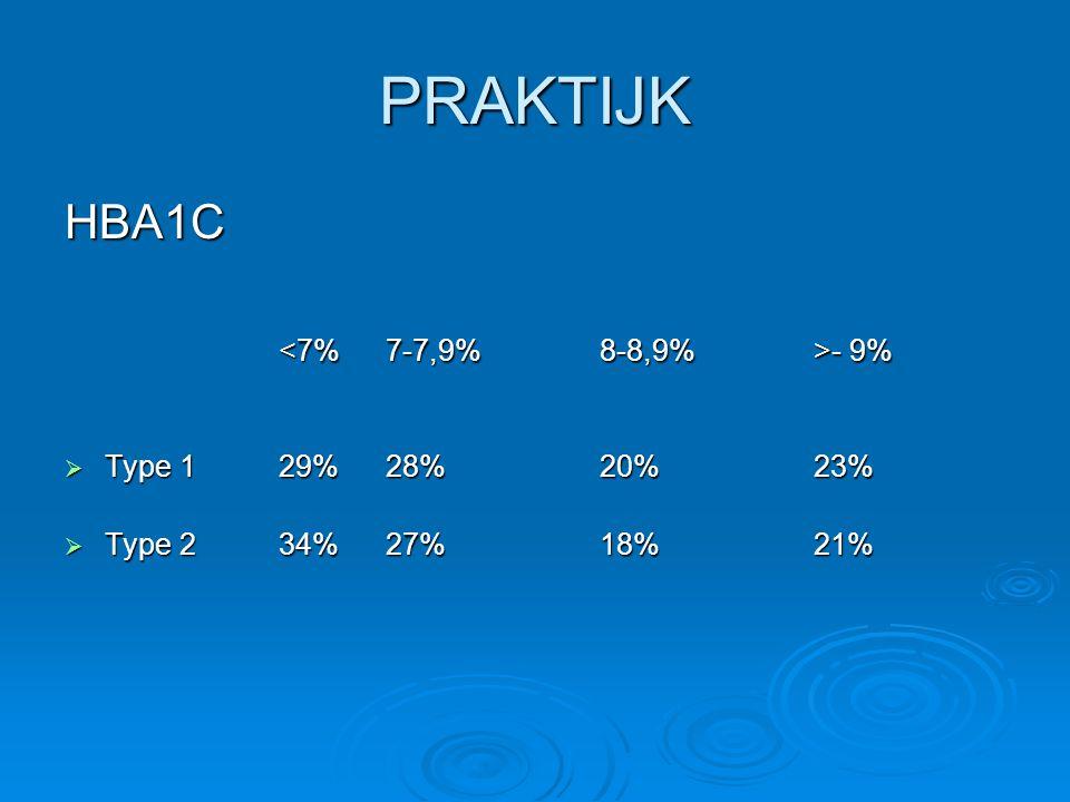 PRAKTIJK HBA1C <7% 7-7,9% 8-8,9% >- 9% Type 1 29% 28% 20% 23%