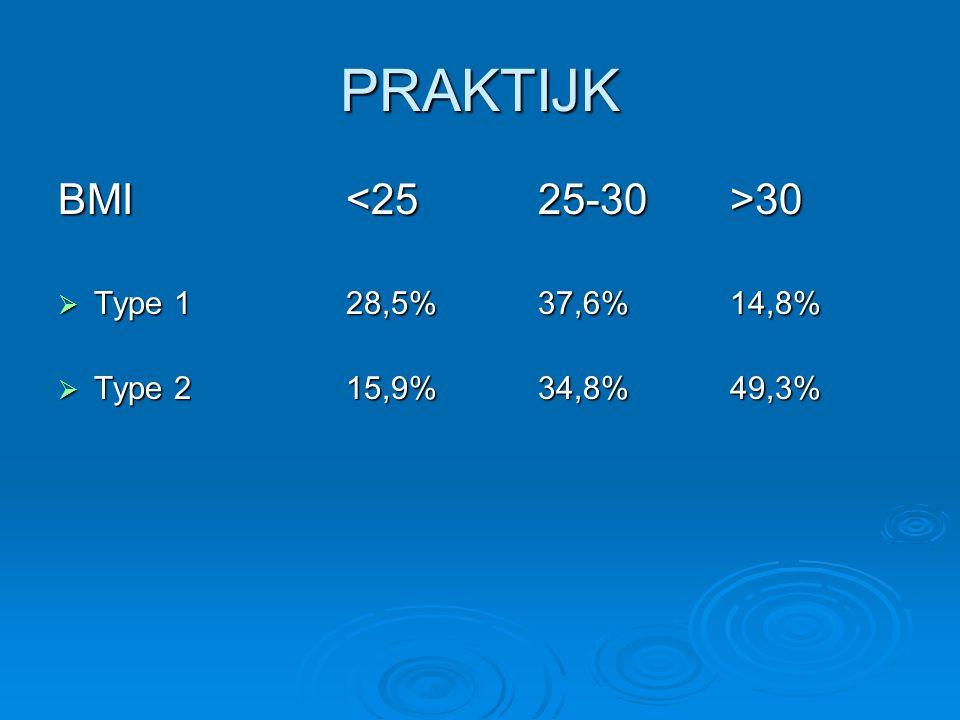 PRAKTIJK BMI <25 25-30 >30 Type 1 28,5% 37,6% 14,8%