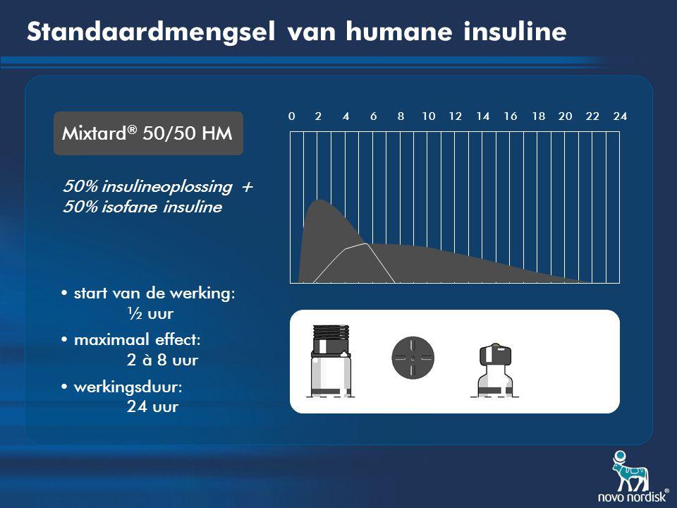 Standaardmengsel van humane insuline