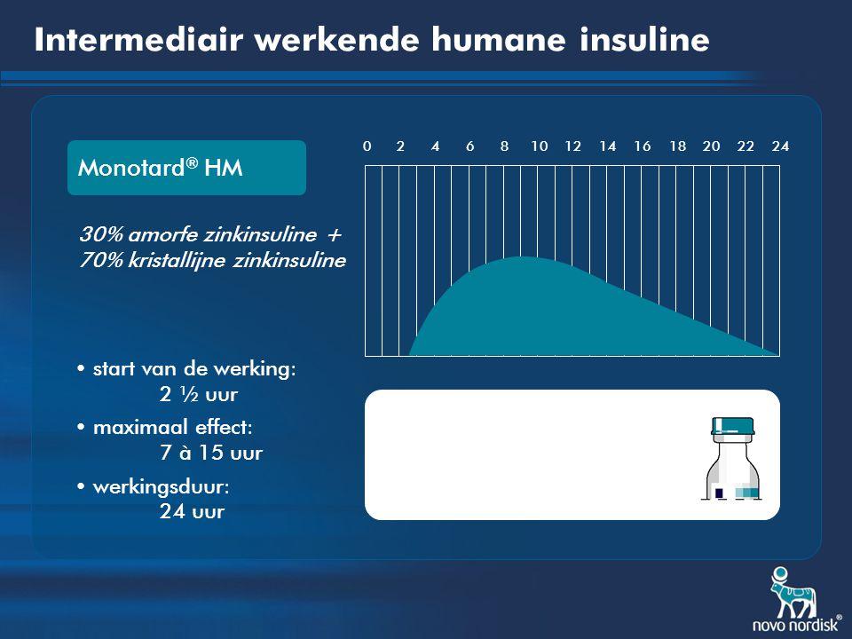 Intermediair werkende humane insuline