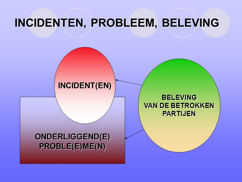 INCIDENTEN, PROBLEEM, BELEVING