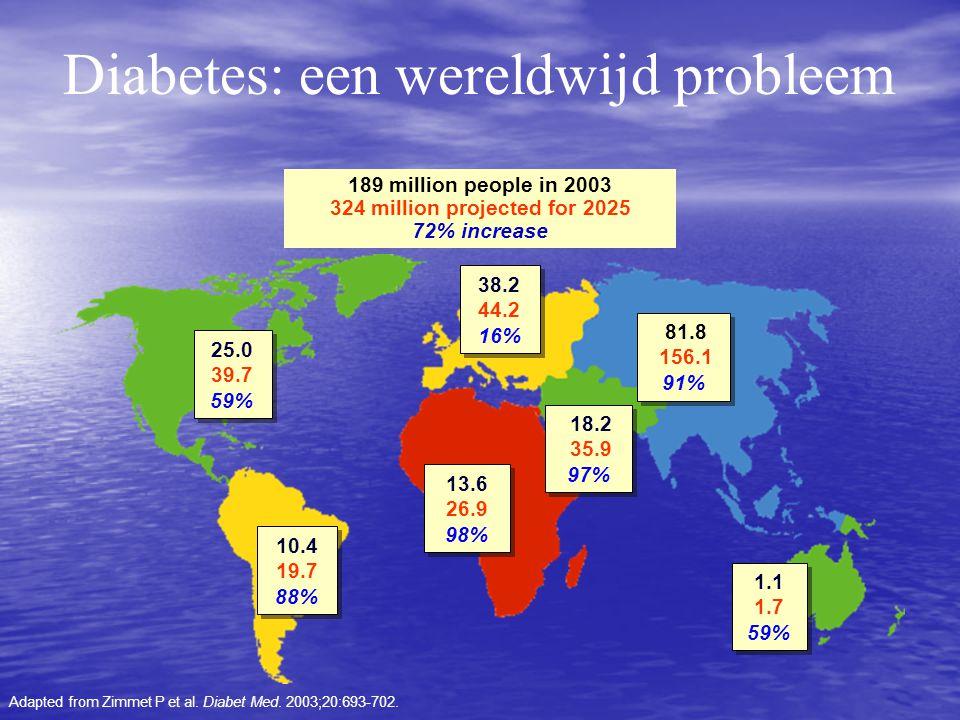Diabetes: een wereldwijd probleem