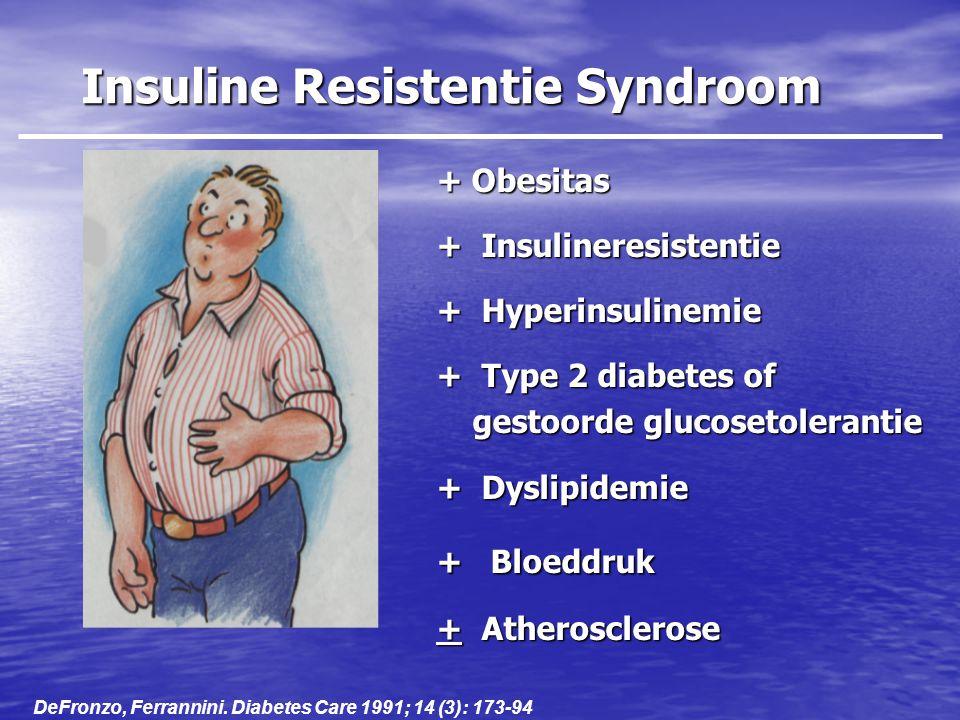 Insuline Resistentie Syndroom