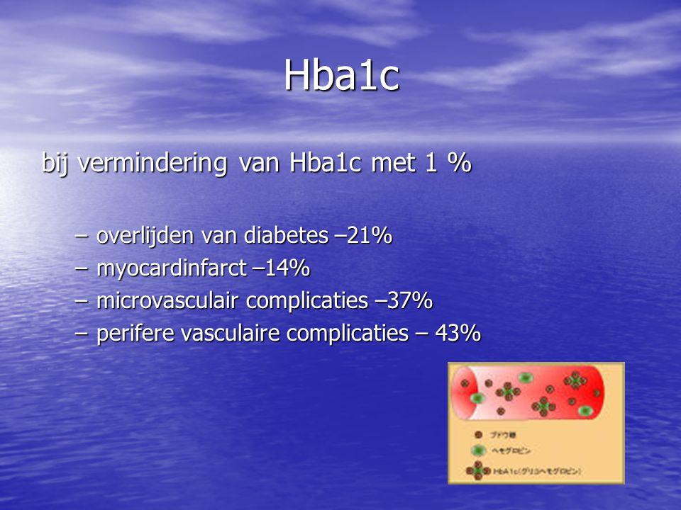 Hba1c bij vermindering van Hba1c met 1 % overlijden van diabetes –21%