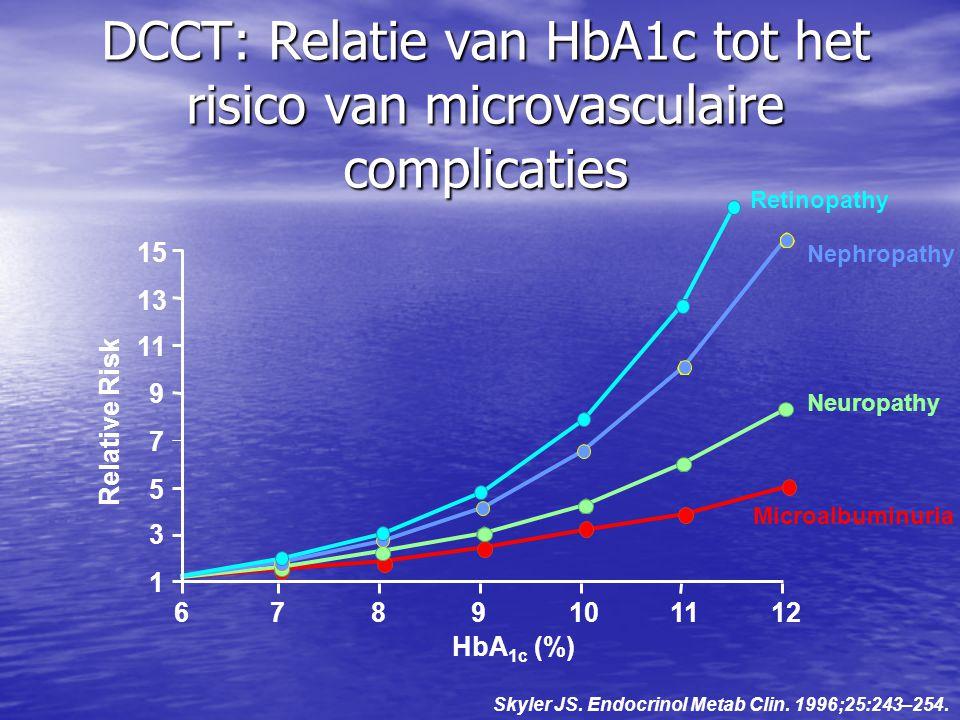 DCCT: Relatie van HbA1c tot het risico van microvasculaire complicaties