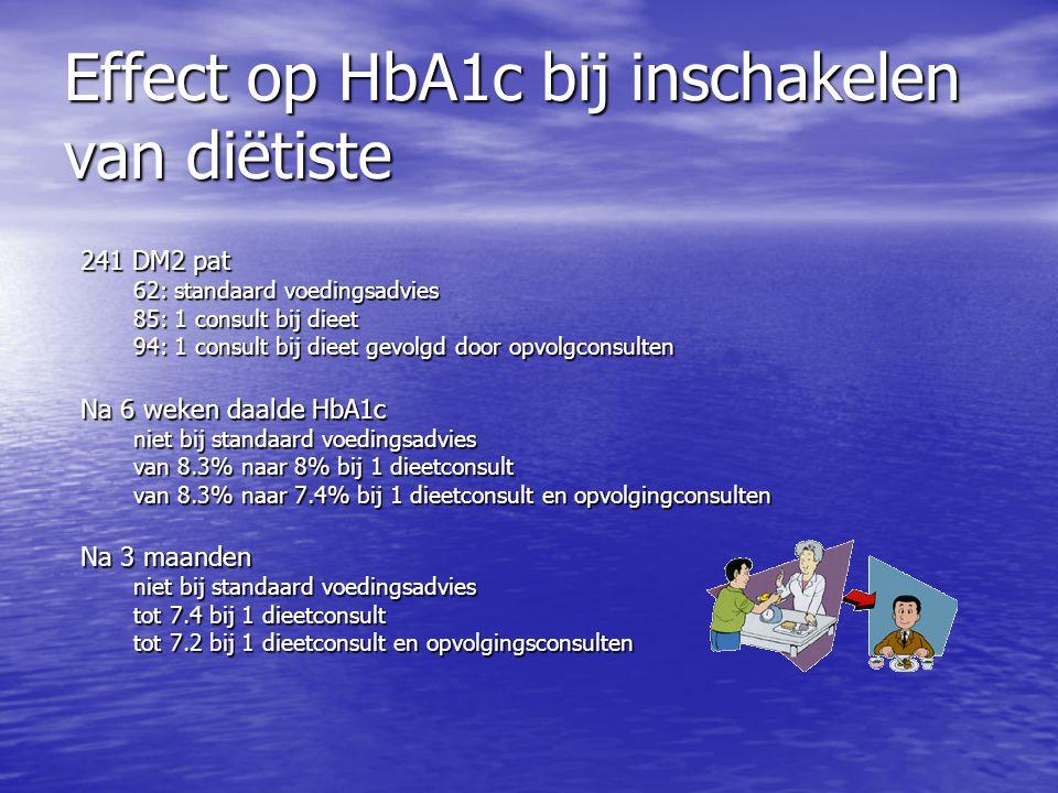 Effect op HbA1c bij inschakelen van diëtiste