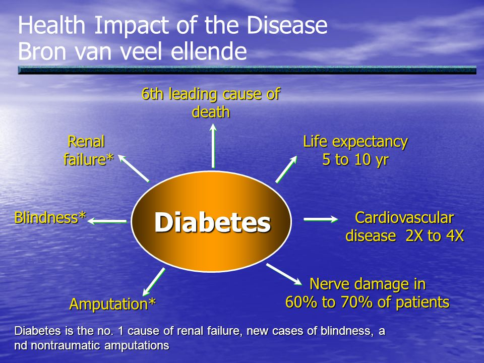 Diabetes Health Impact of the Disease Bron van veel ellende
