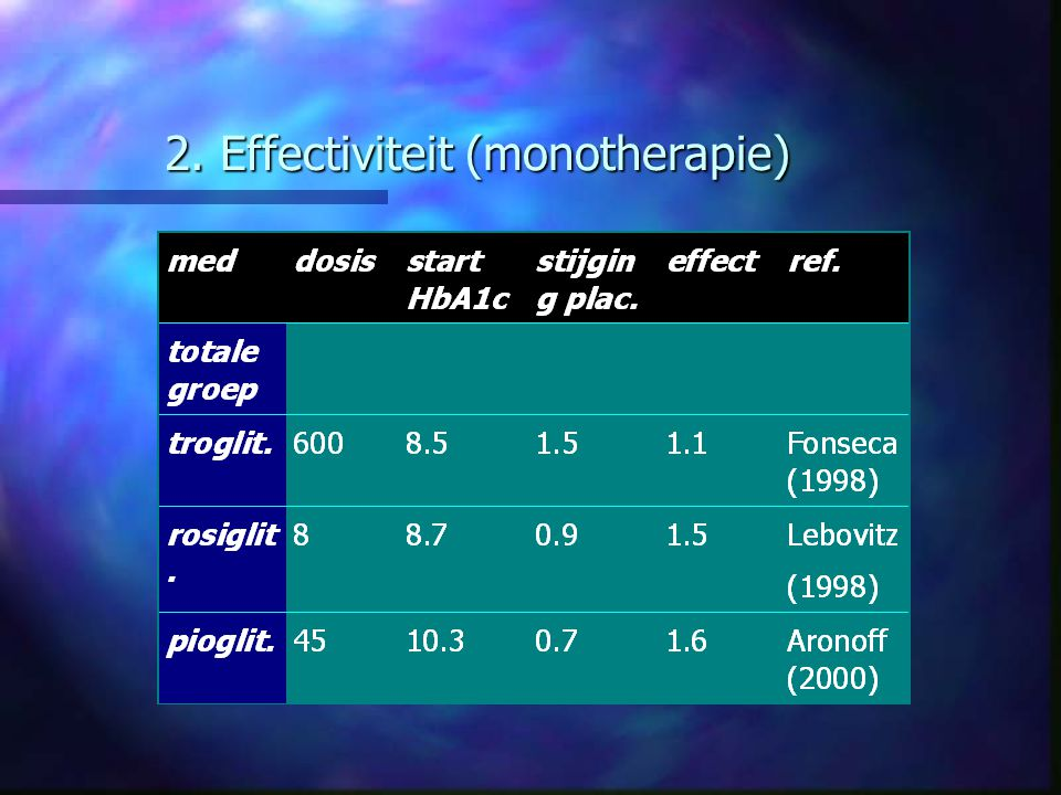 2. Effectiviteit (monotherapie)