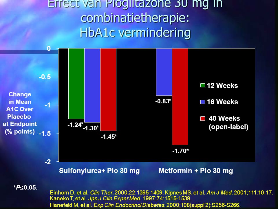 Effect van Pioglitazone 30 mg in combinatietherapie: HbA1c vermindering