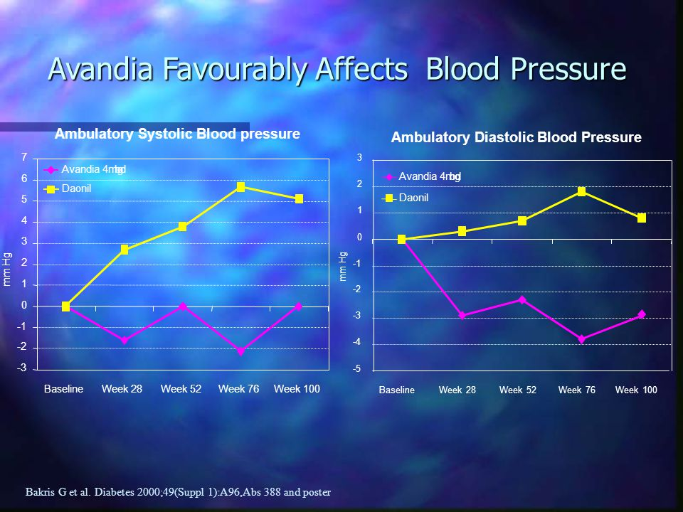 Avandia Favourably Affects Blood Pressure