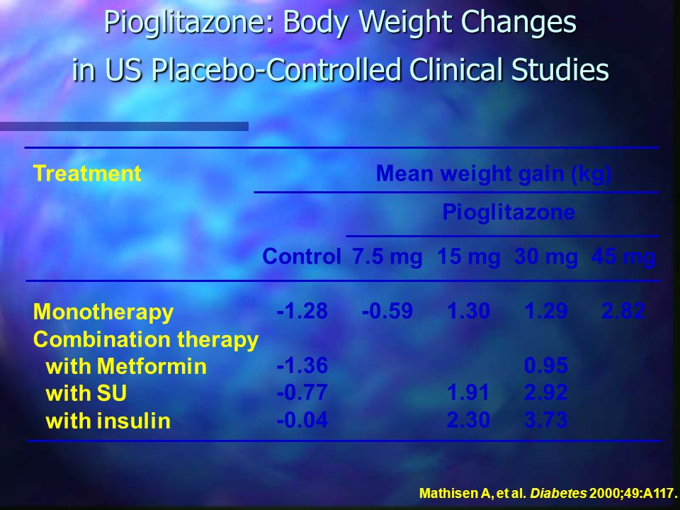 Pioglitazone: Body Weight Changes in US Placebo-Controlled Clinical Studies