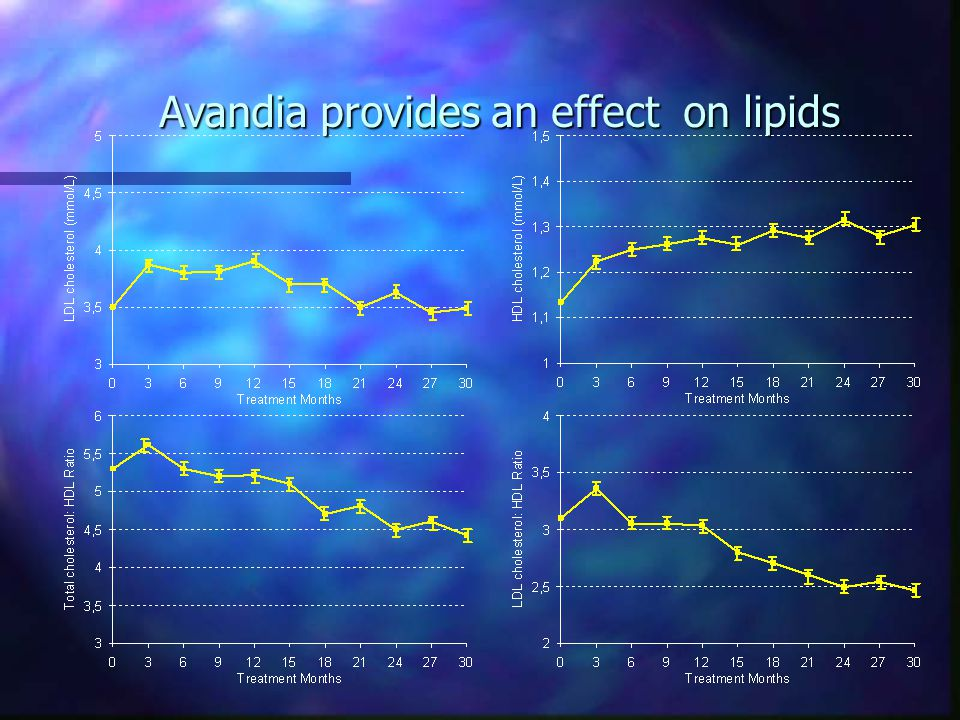 Avandia provides an effect on lipids