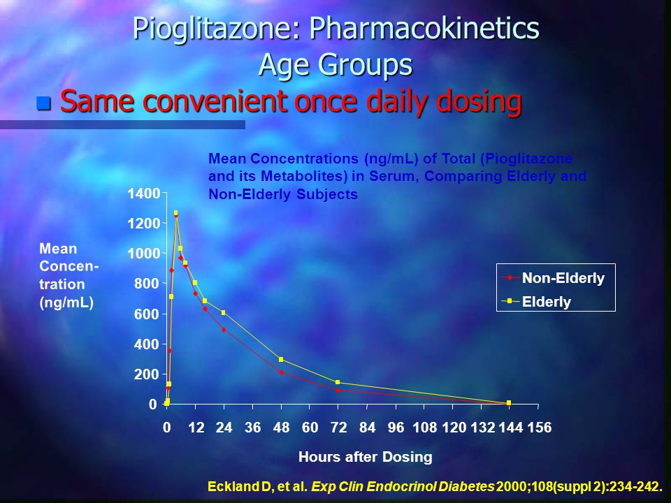 Pioglitazone: Pharmacokinetics Age Groups