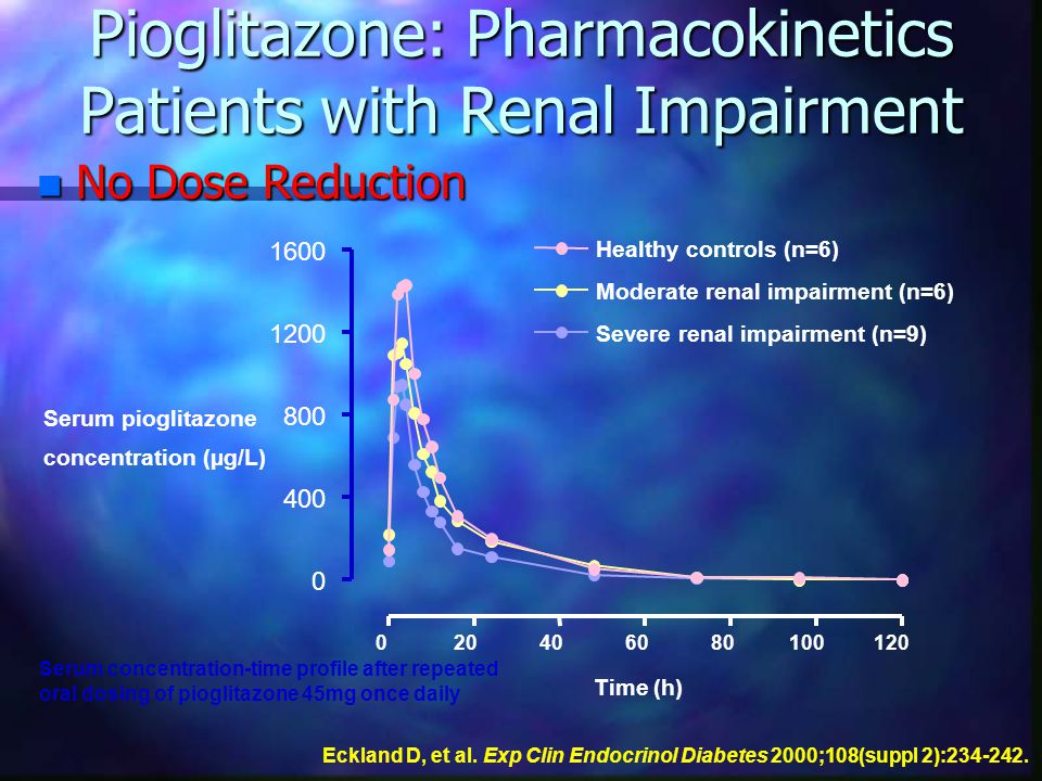Pioglitazone: Pharmacokinetics Patients with Renal Impairment