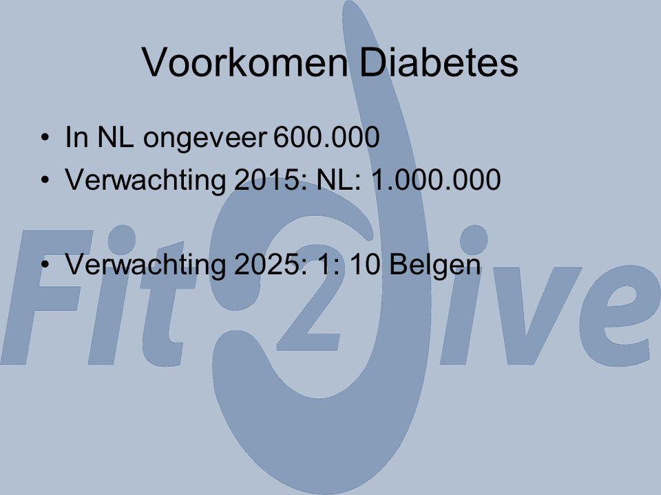 Voorkomen Diabetes In NL ongeveer 600.000