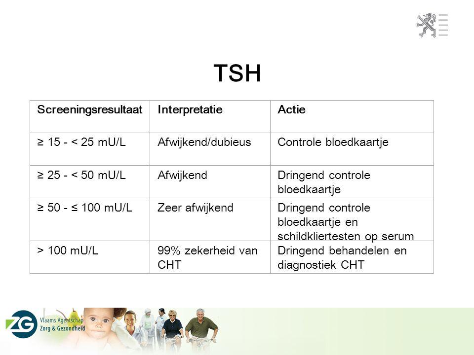 TSH Screeningsresultaat Interpretatie Actie ≥ 15 - < 25 mU/L