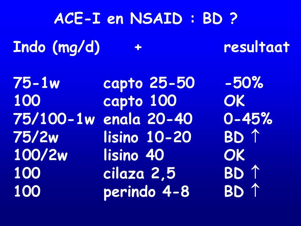 ACE-I en NSAID : BD Indo (mg/d) + resultaat. 75-1w capto 25-50 -50% 100 capto 100 OK. 75/100-1w enala 20-40 0-45%