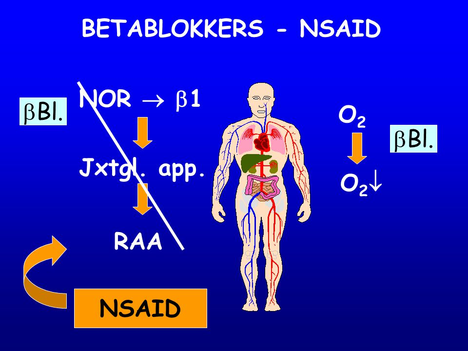 BETABLOKKERS - NSAID NOR  1 Bl. O2 Bl. Jxtgl. app. O2 RAA NSAID