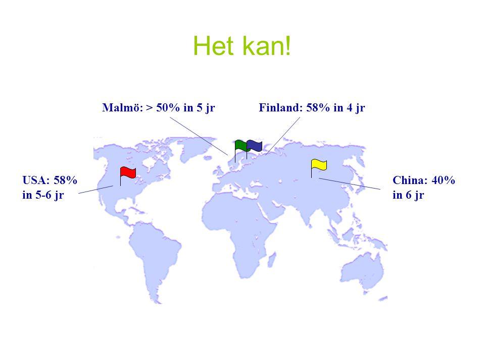 Het kan! Malmö: > 50% in 5 jr Finland: 58% in 4 jr