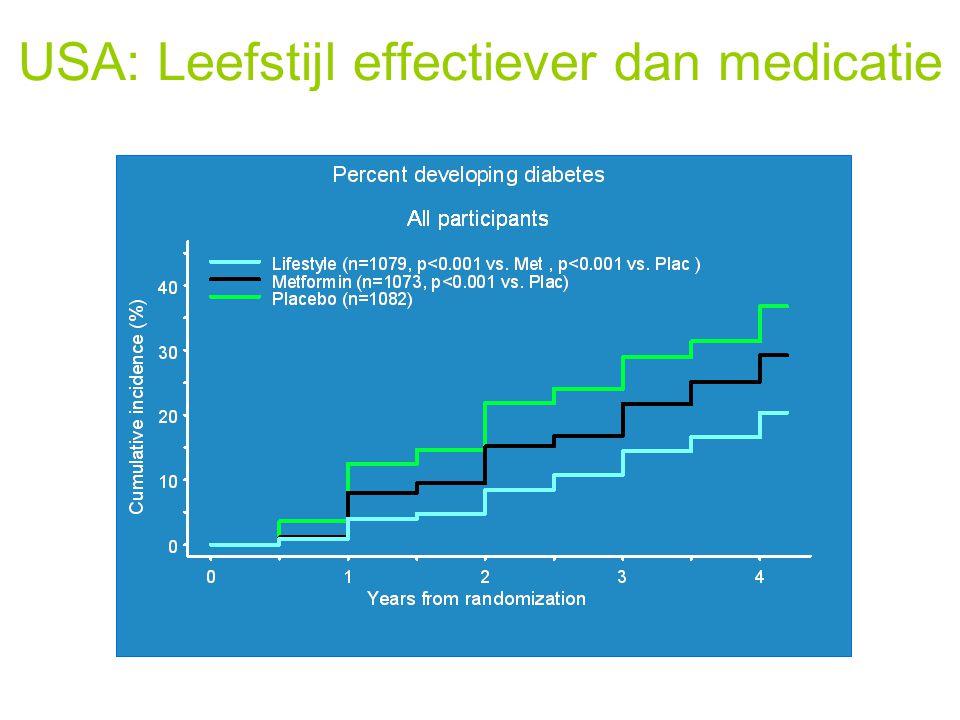 USA: Leefstijl effectiever dan medicatie