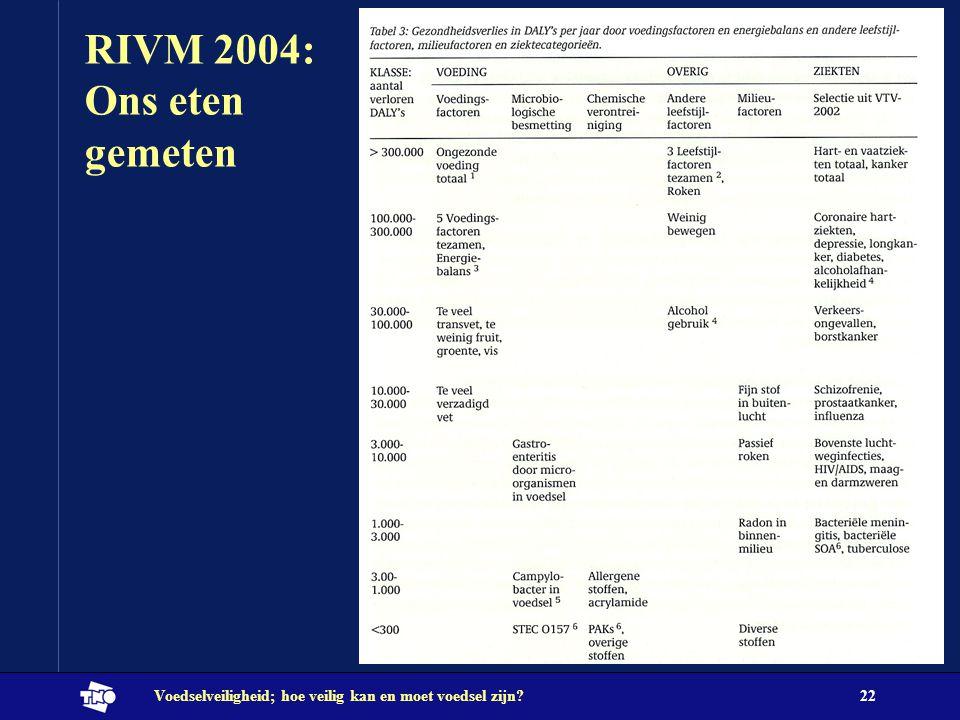 RIVM 2004: Ons eten gemeten Voedselveiligheid; hoe veilig kan en moet voedsel zijn