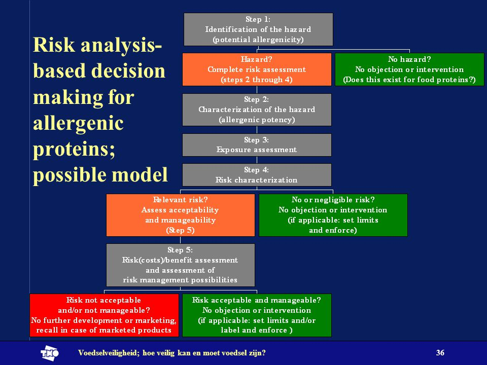 Risk analysis- based decision making for allergenic proteins; possible model