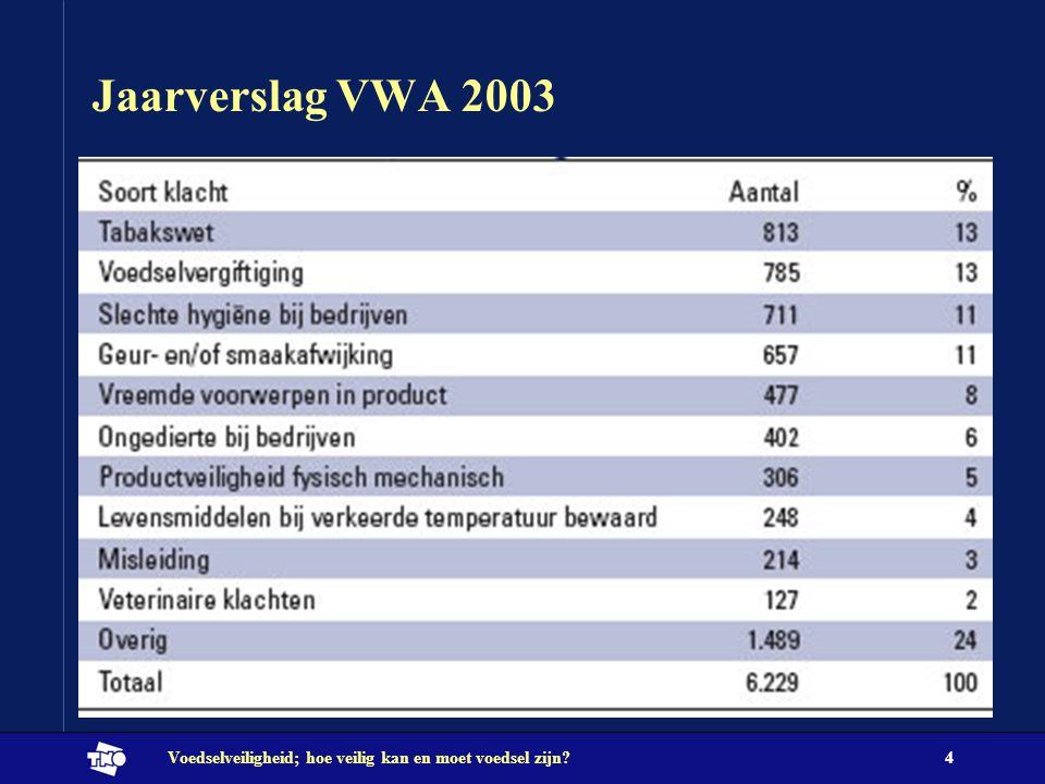 Jaarverslag VWA 2003 Voedselveiligheid; hoe veilig kan en moet voedsel zijn