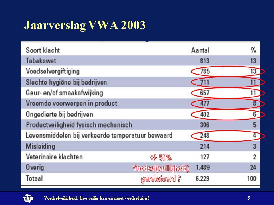 +/- 50% Voedsel(veiligheid) gerelateerd Jaarverslag VWA 2003