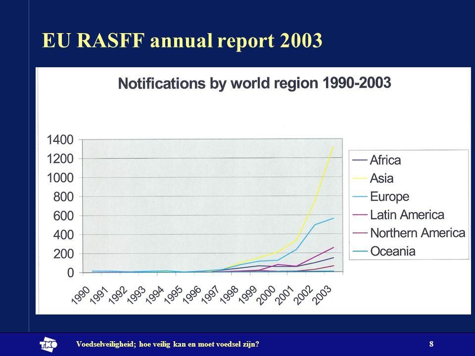 EU RASFF annual report 2003 Voedselveiligheid; hoe veilig kan en moet voedsel zijn