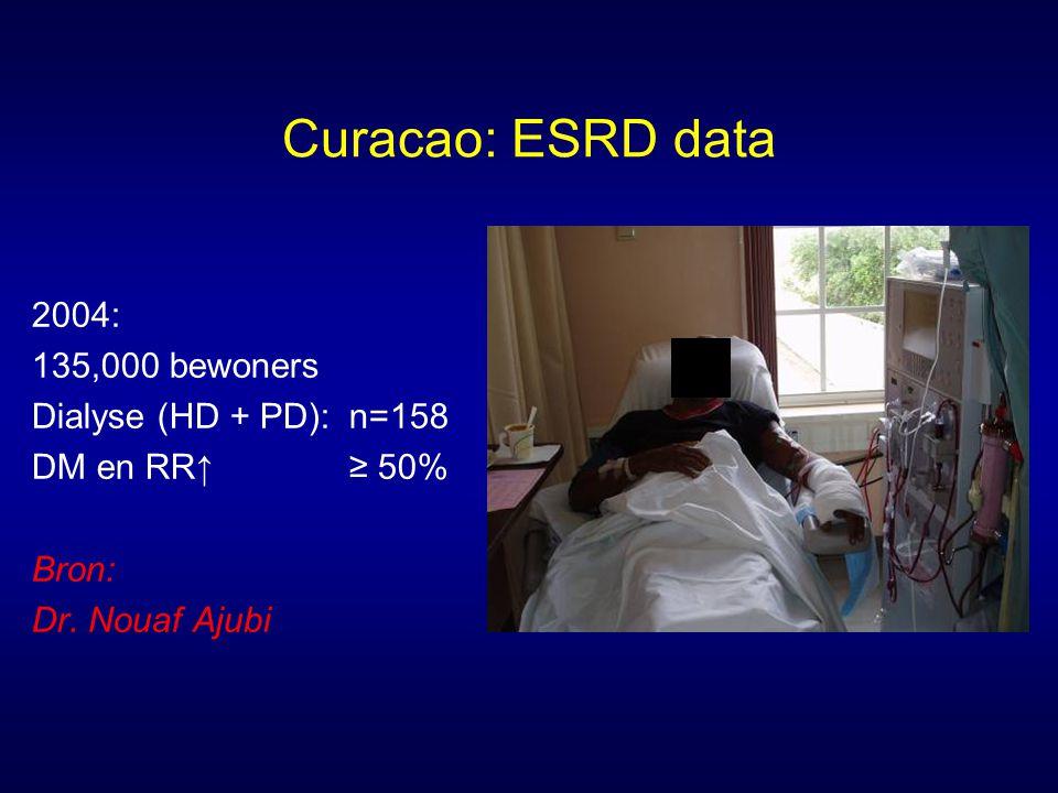 Curacao: ESRD data 2004: 135,000 bewoners Dialyse (HD + PD): n=158