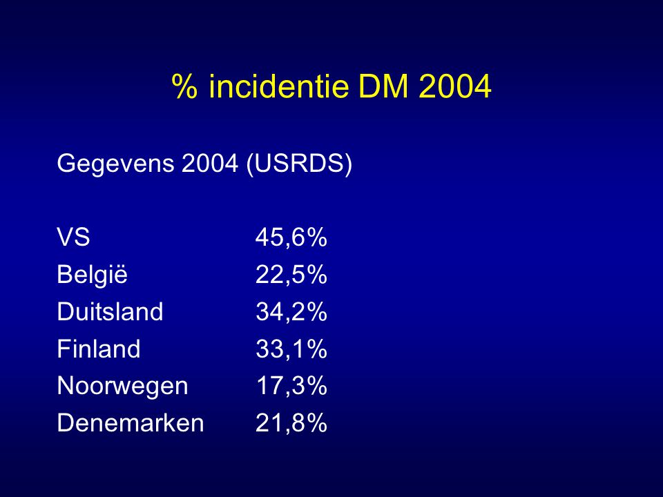 % incidentie DM 2004 Gegevens 2004 (USRDS) VS 45,6% België 22,5%