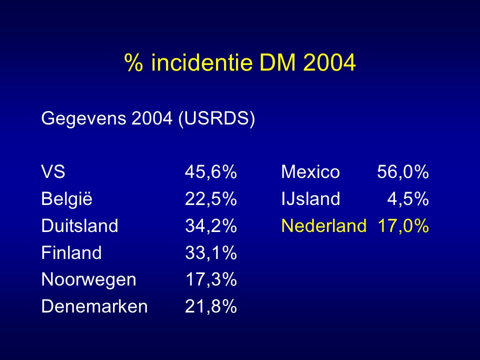 % incidentie DM 2004 Gegevens 2004 (USRDS) VS 45,6% Mexico 56,0%