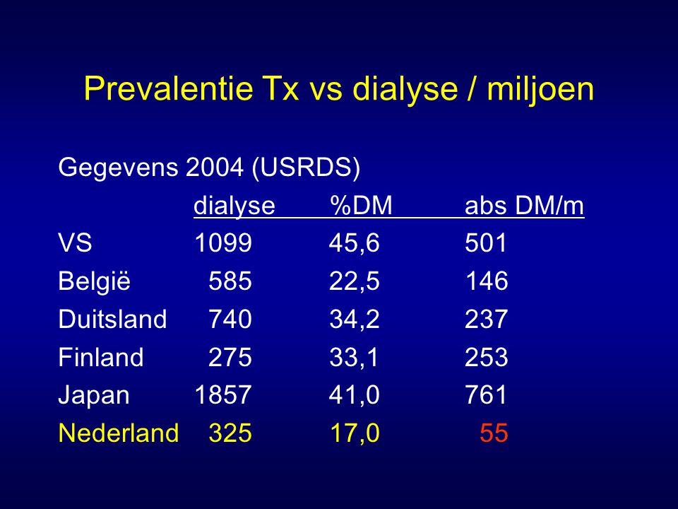 Prevalentie Tx vs dialyse / miljoen