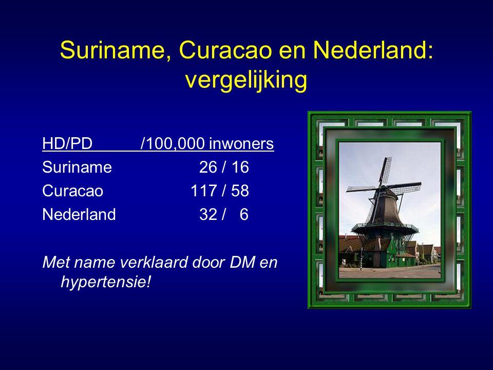 Suriname, Curacao en Nederland: vergelijking