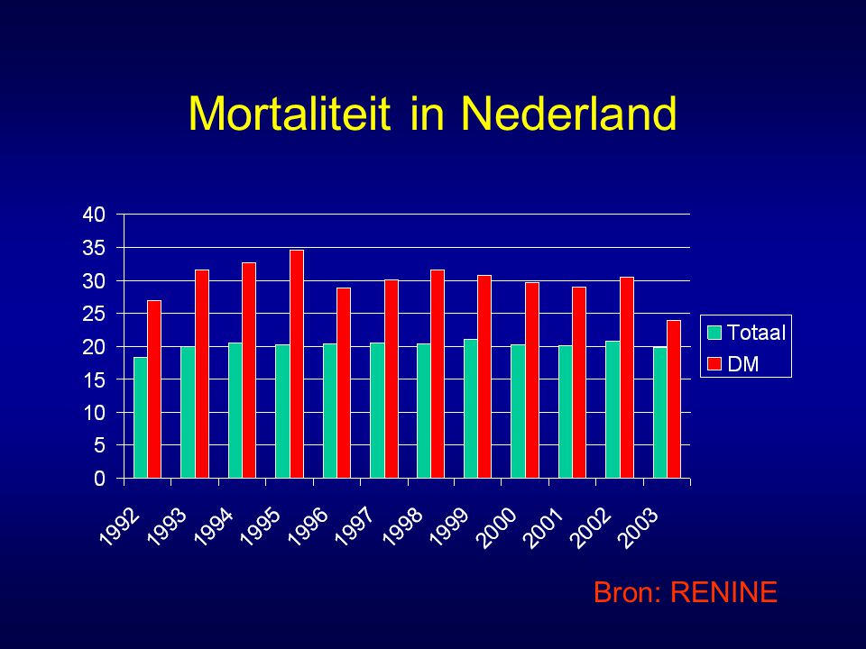 Mortaliteit in Nederland