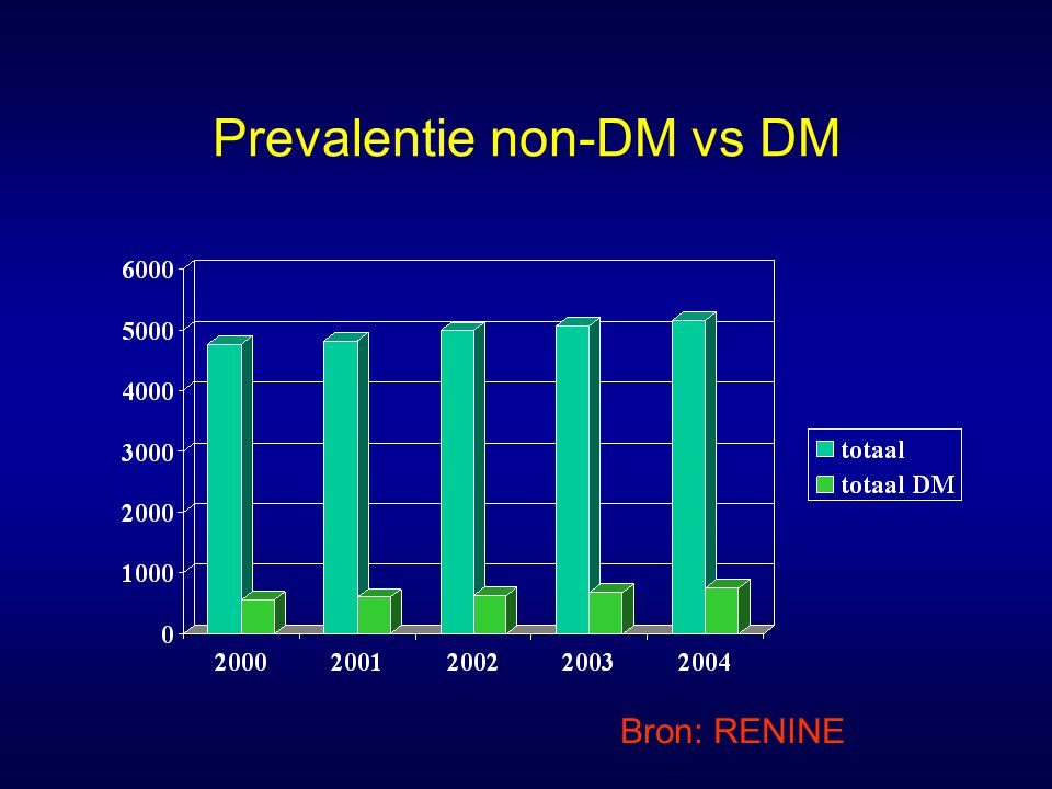 Prevalentie non-DM vs DM