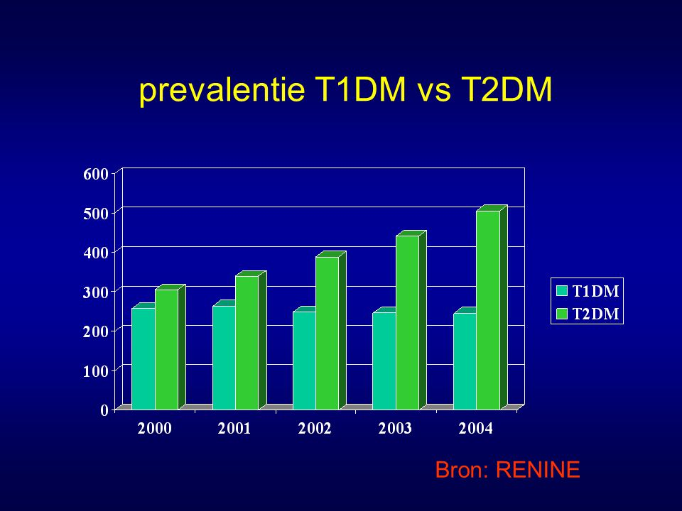 prevalentie T1DM vs T2DM Bron: RENINE