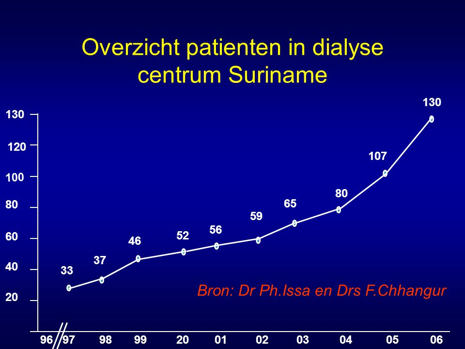 Overzicht patienten in dialyse centrum Suriname