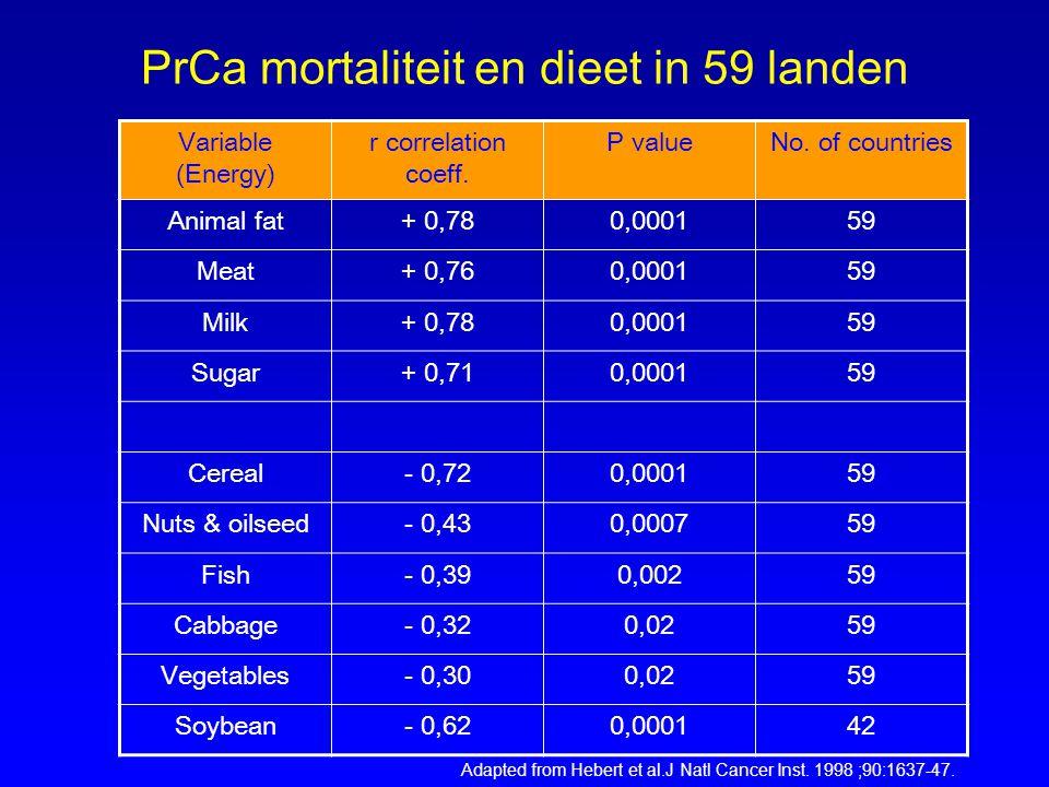 PrCa mortaliteit en dieet in 59 landen