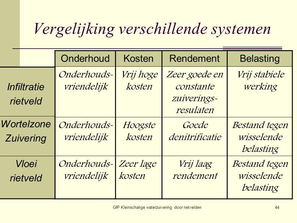 Vergelijking verschillende systemen