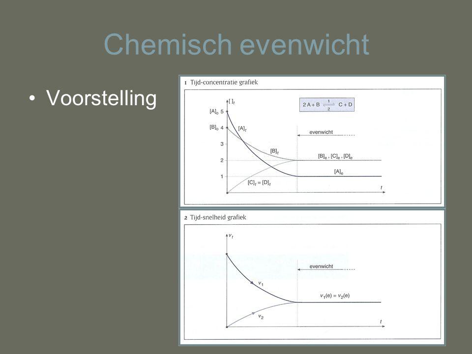 Chemisch evenwicht Voorstelling