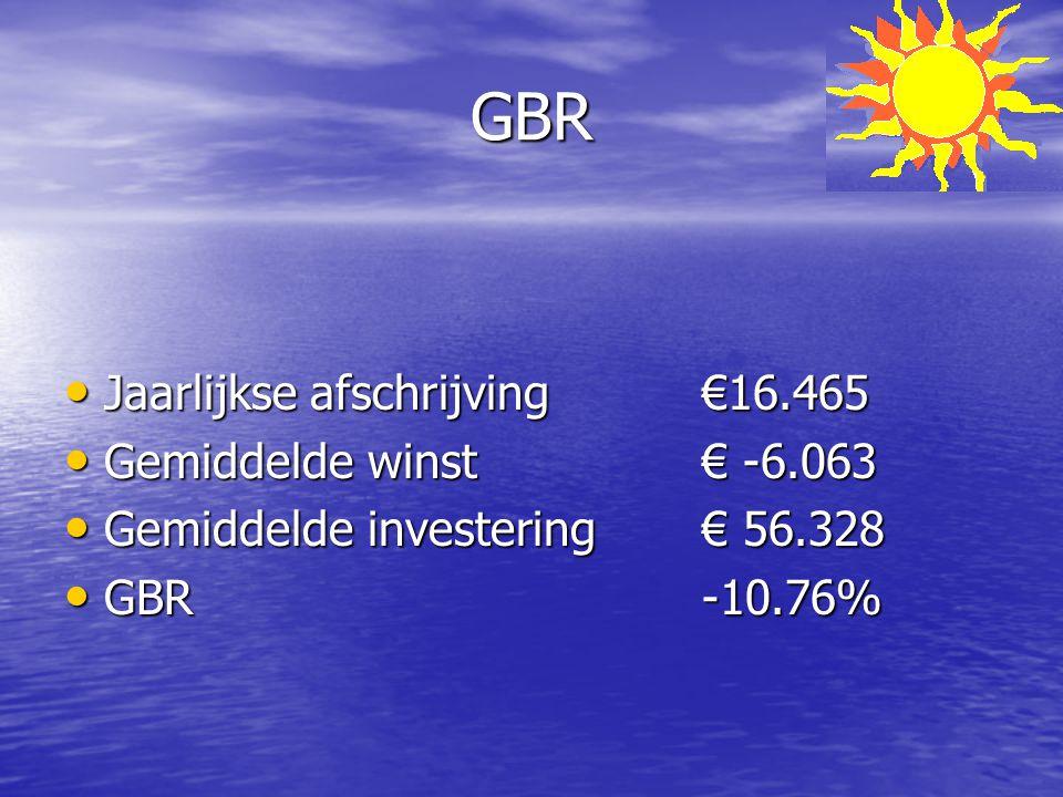 GBR Jaarlijkse afschrijving €16.465 Gemiddelde winst € -6.063