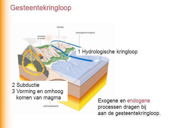 Gesteentekringloop 1 Hydrologische kringloop 2 Subductie