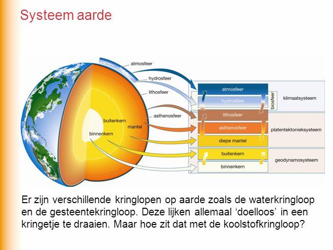 Systeem aarde