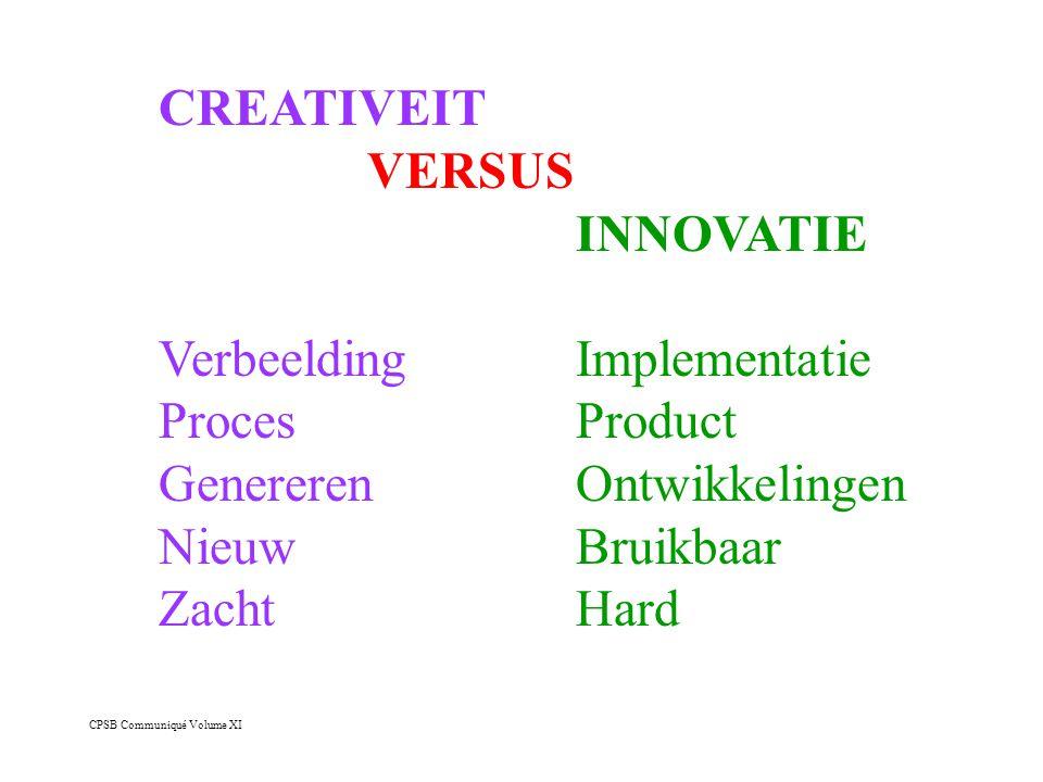 Verbeelding Implementatie Proces Product Genereren Ontwikkelingen