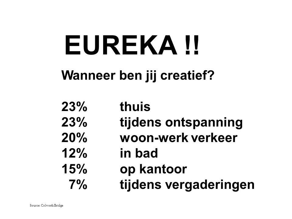 EUREKA !! Wanneer ben jij creatief 23% thuis 23% tijdens ontspanning