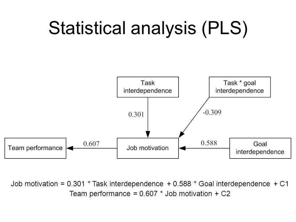 Statistical analysis (PLS)