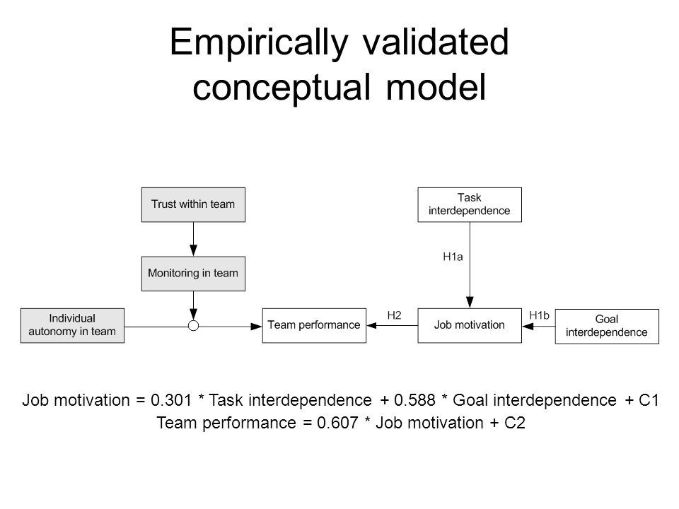 Empirically validated conceptual model